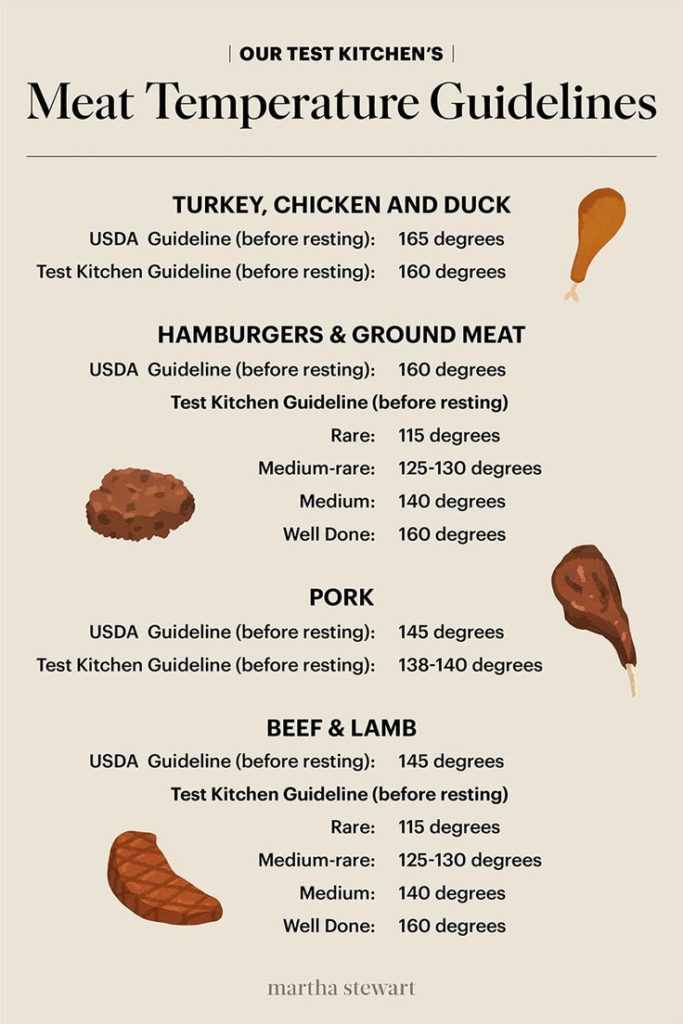 Our Test Kitchen S Meat Temperature Chart In 2020 Meat